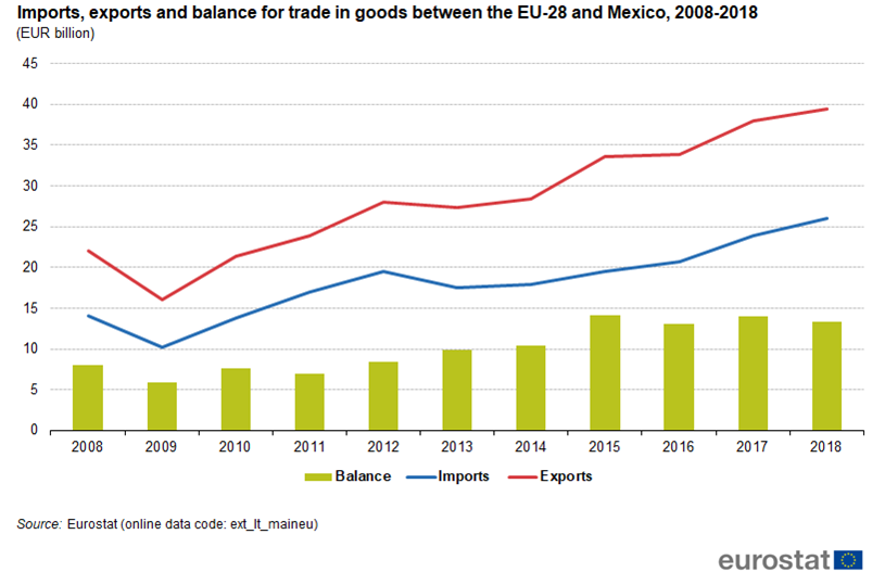Chart showing Mexico-EU trade balance from 2008 until 2018