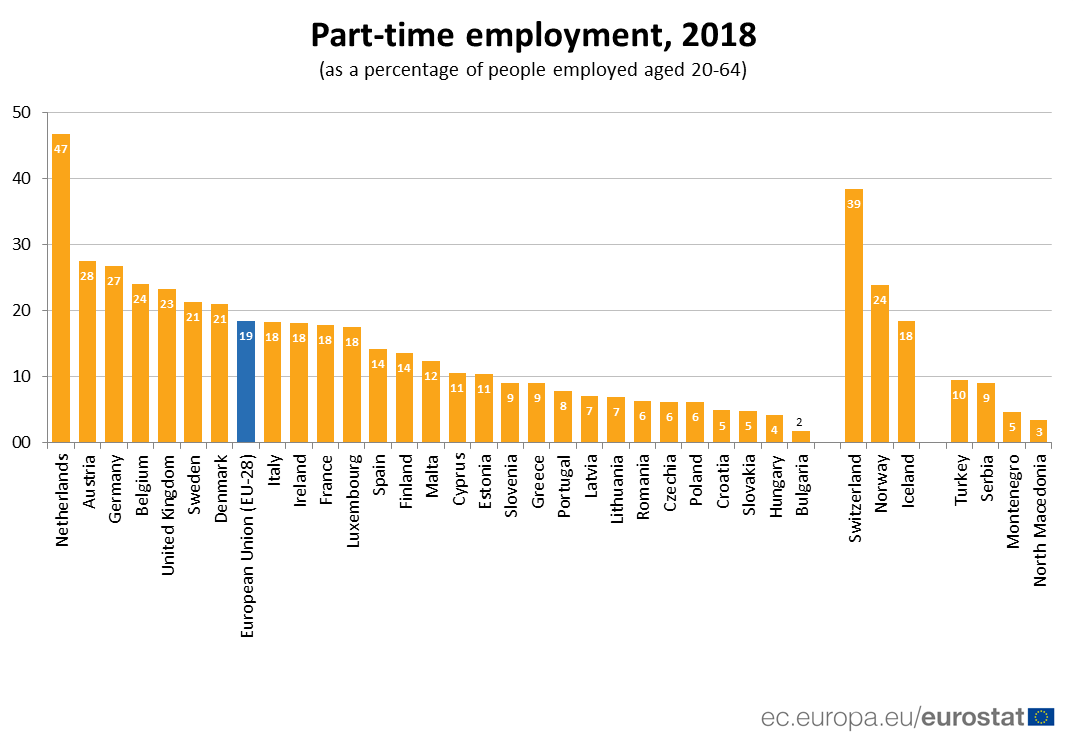 Ranked bar chart showing percentage of people aged 20 to 64 who were in part-time employment in 2018