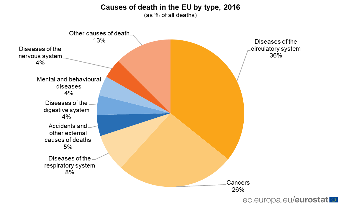 Causes of death by type, 2016