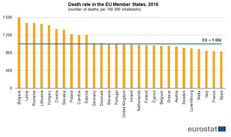 Death rate in the EU, 2016