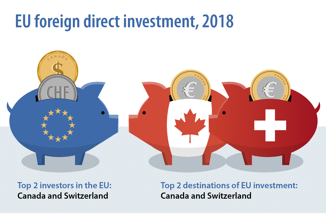 Infographic illustrating the top 2 investors and top 2 destination of EU foreign direct invesment for 2018
