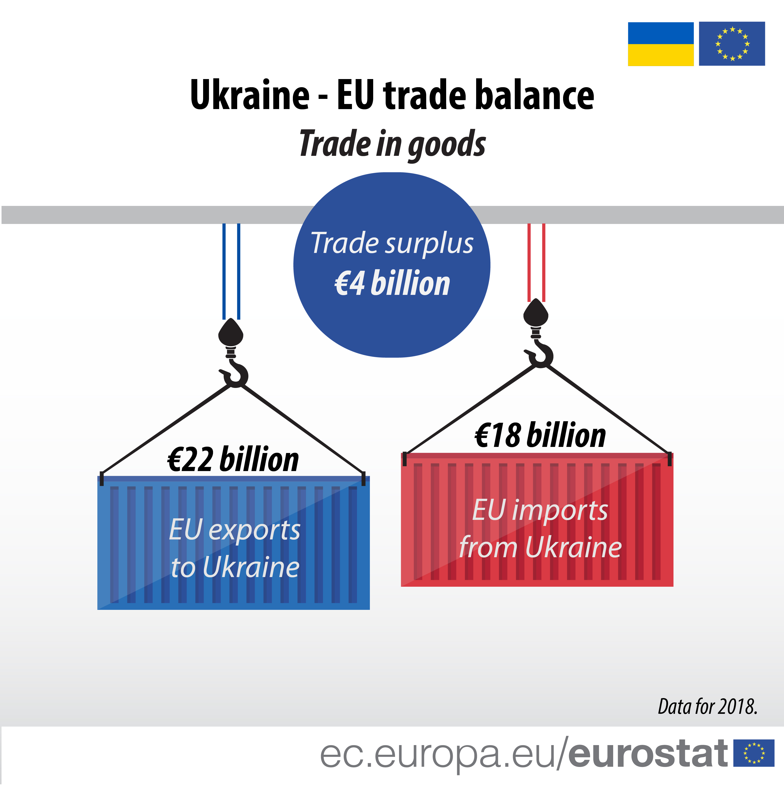 Infographic showing Ukraine-EU trade balance in 2018