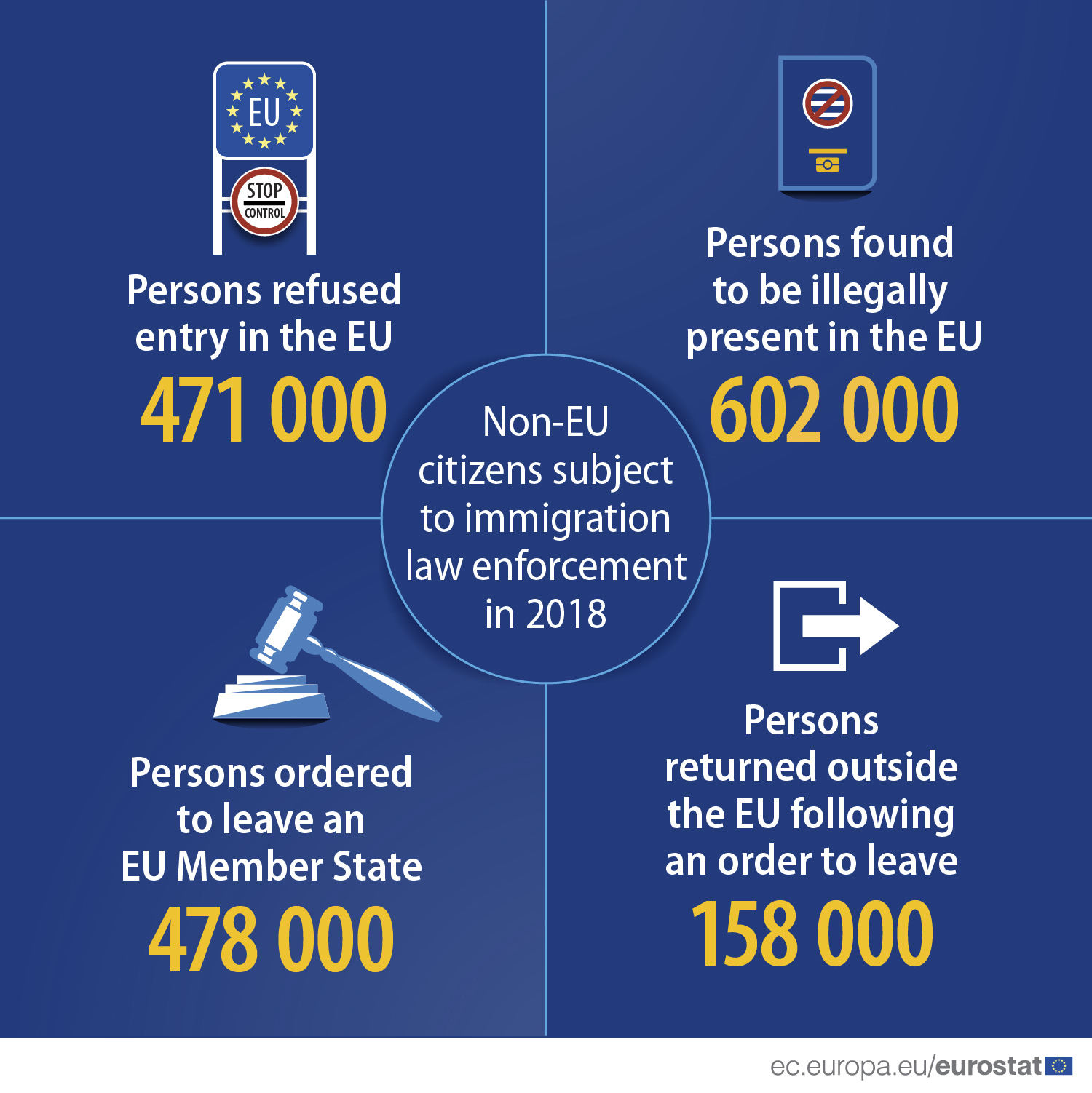 Infographic illustrating the key figures related to non-EU citizens subject to immigration law enforcement in 2018