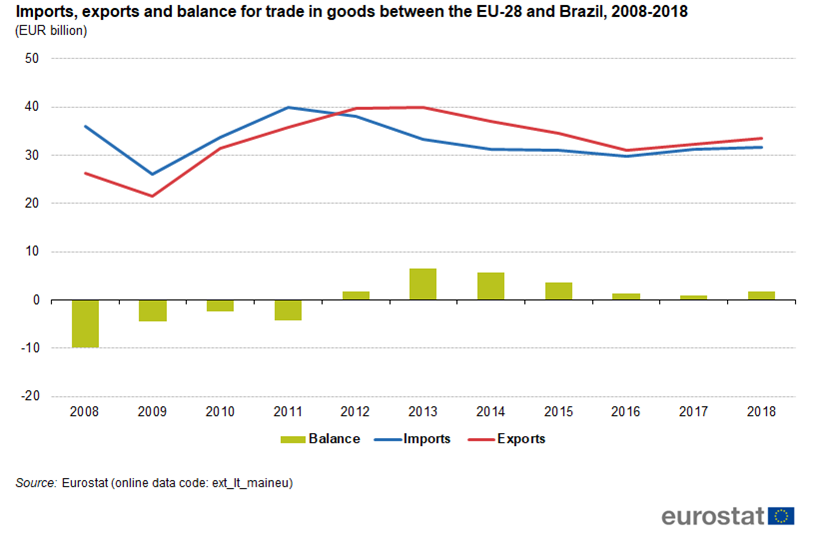 Graph illustrating the trade balance for the EU and Brazil from 2008 until 2018