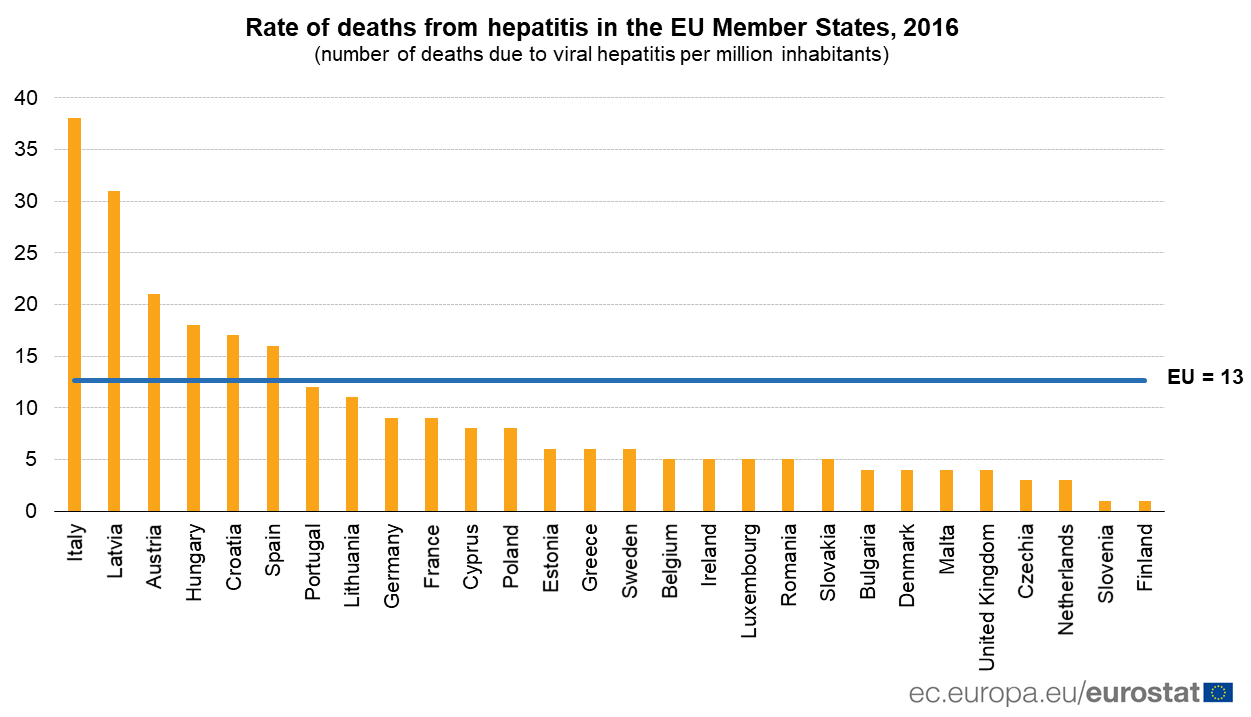 Rate of deaths from hepatitis in the EU, 2016