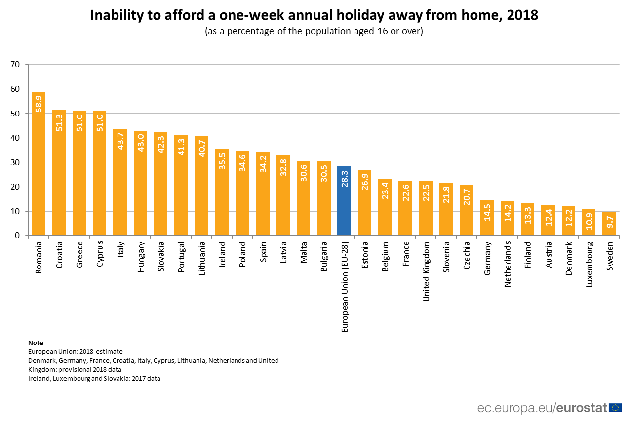 Bar chart showing percentage of population unable to afford a one week holiday by country, 2018