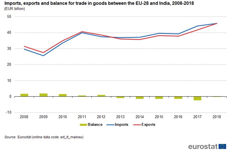 India-EU trade in goods: €0 1 billion deficit - Asset Publisher
