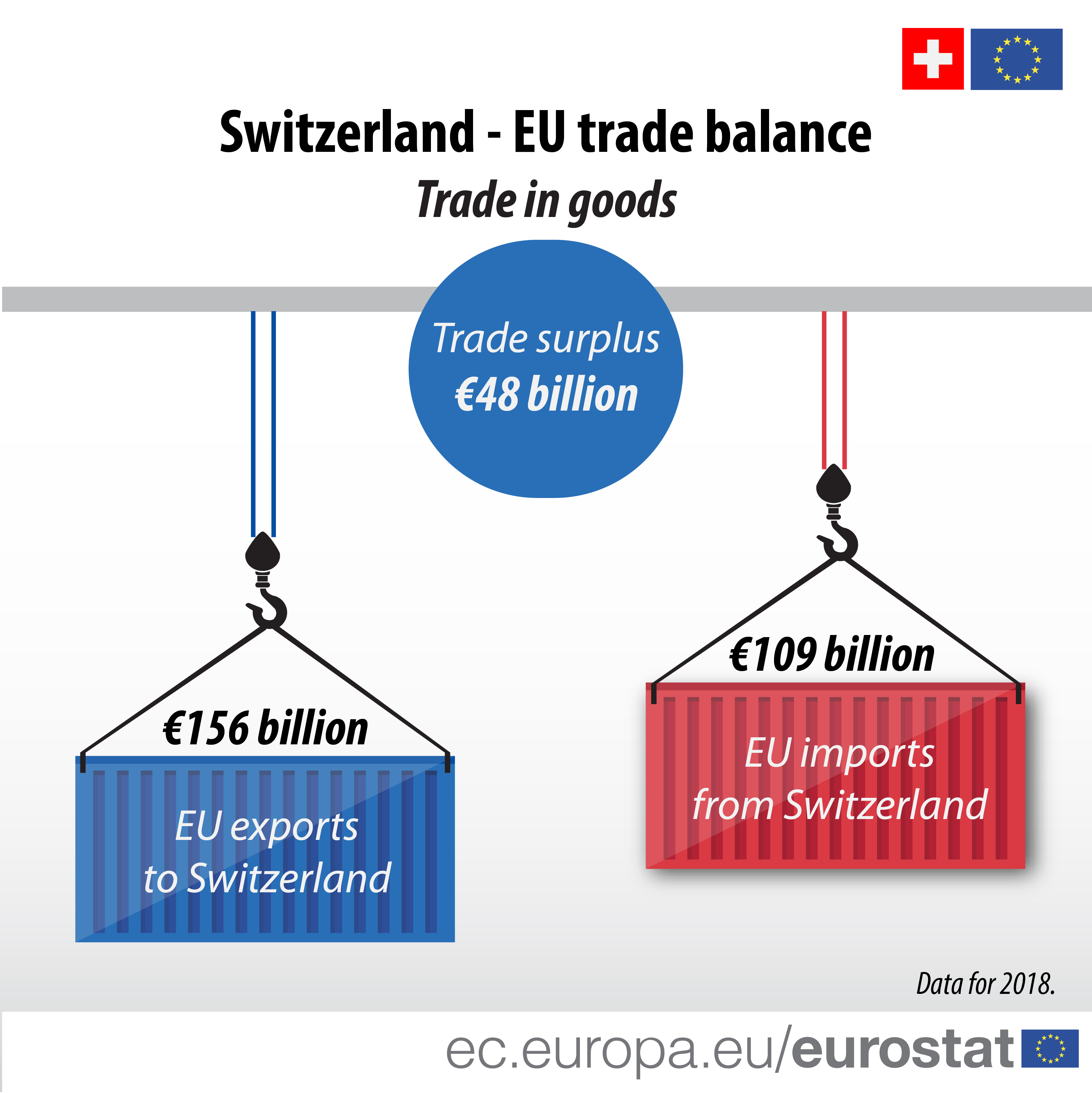 Infographic illustrating the trade balance between Switzerland and the EU in 2018