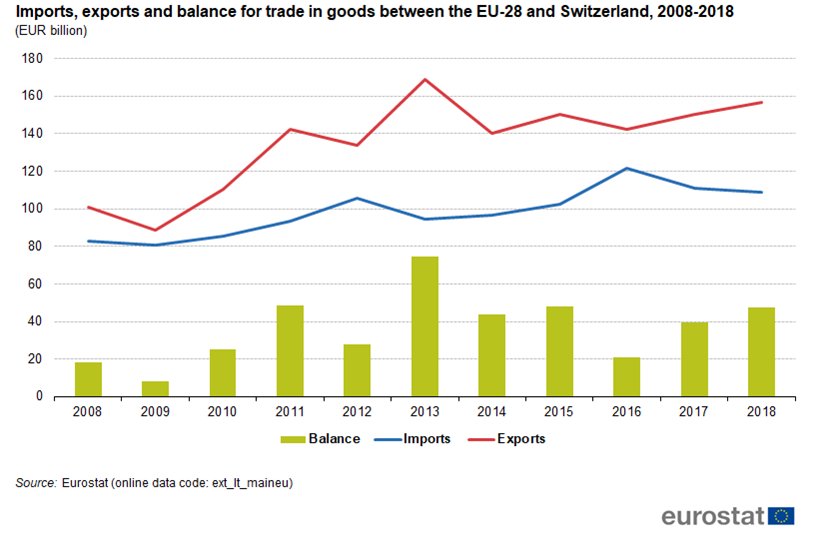 Graph illustrating the trade balance between Switzerland and the EU from 2008 until 2018
