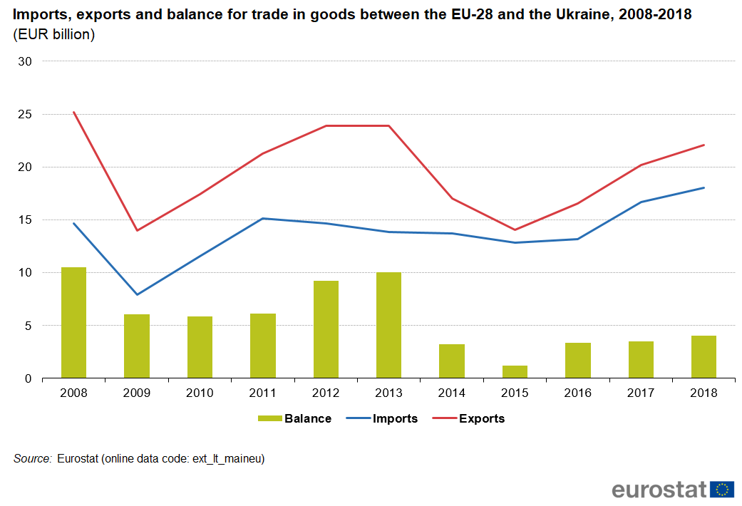 Graph showing the trade balance between Ukraine and EU from 2008 until 2018