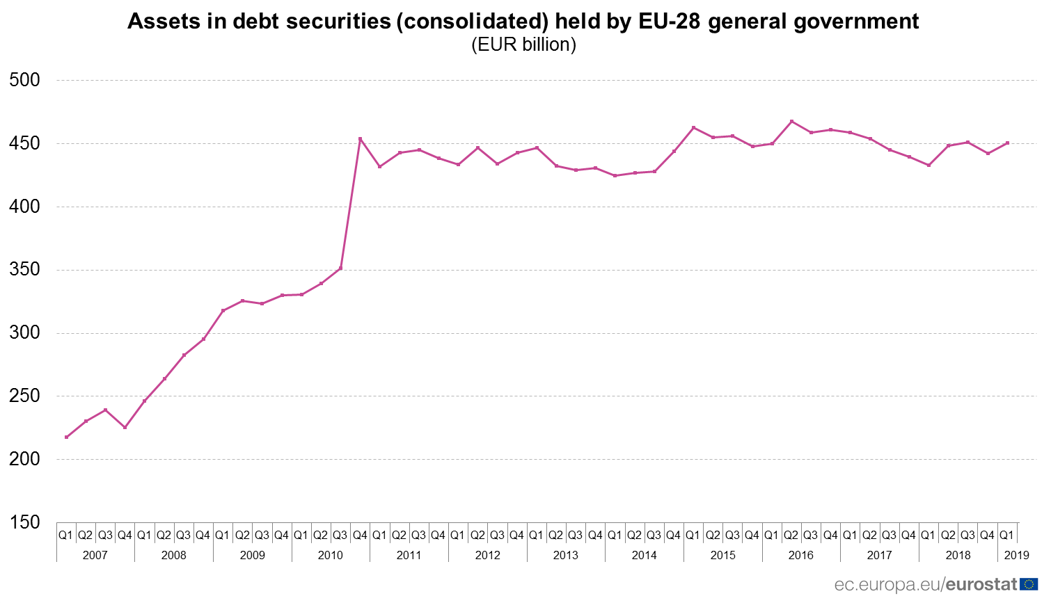 Time series of assests in debt securities held by EU-28 general governent