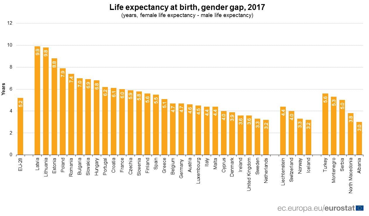Chart showing gender gap for life expectancy at birth in 2017