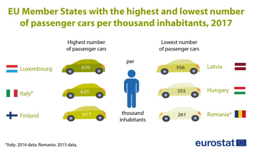 Infographic: Passenger cars per 1000 inhabitants, 2017