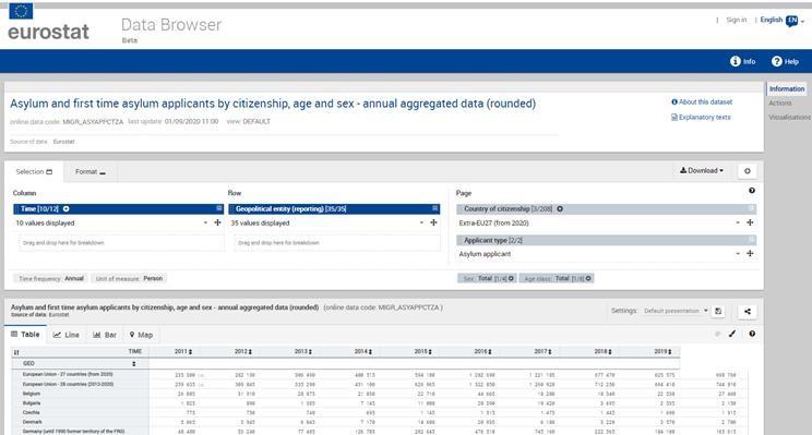 Asylum table - Data browser