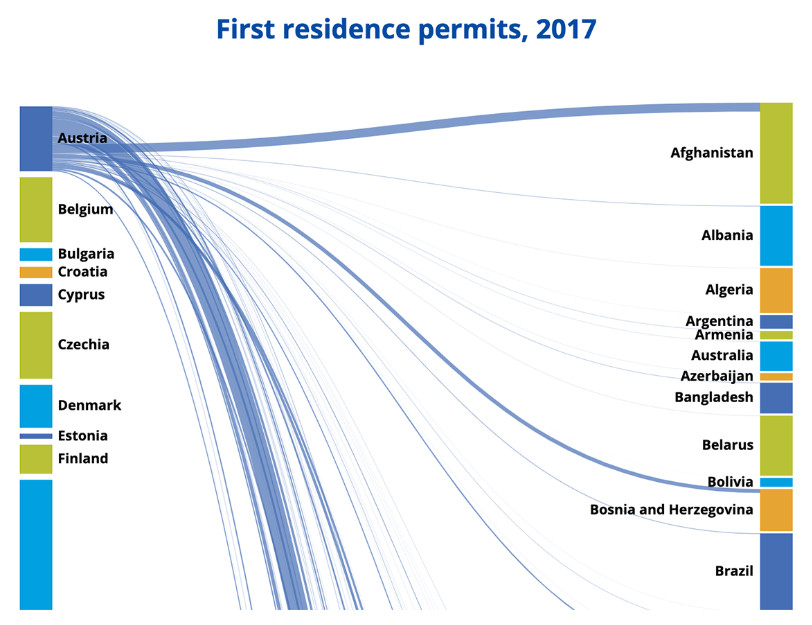 First residence permits, 2017