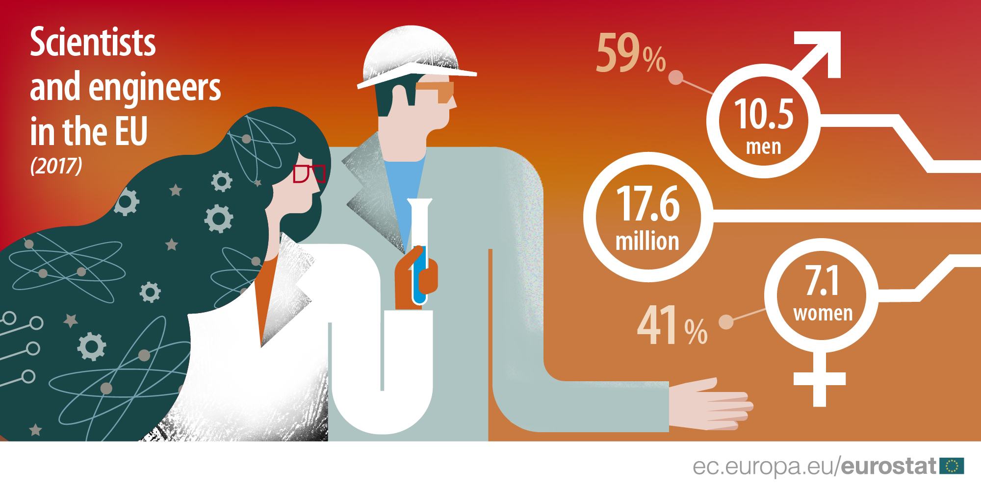 Scientists and engineers in the EU - infographic