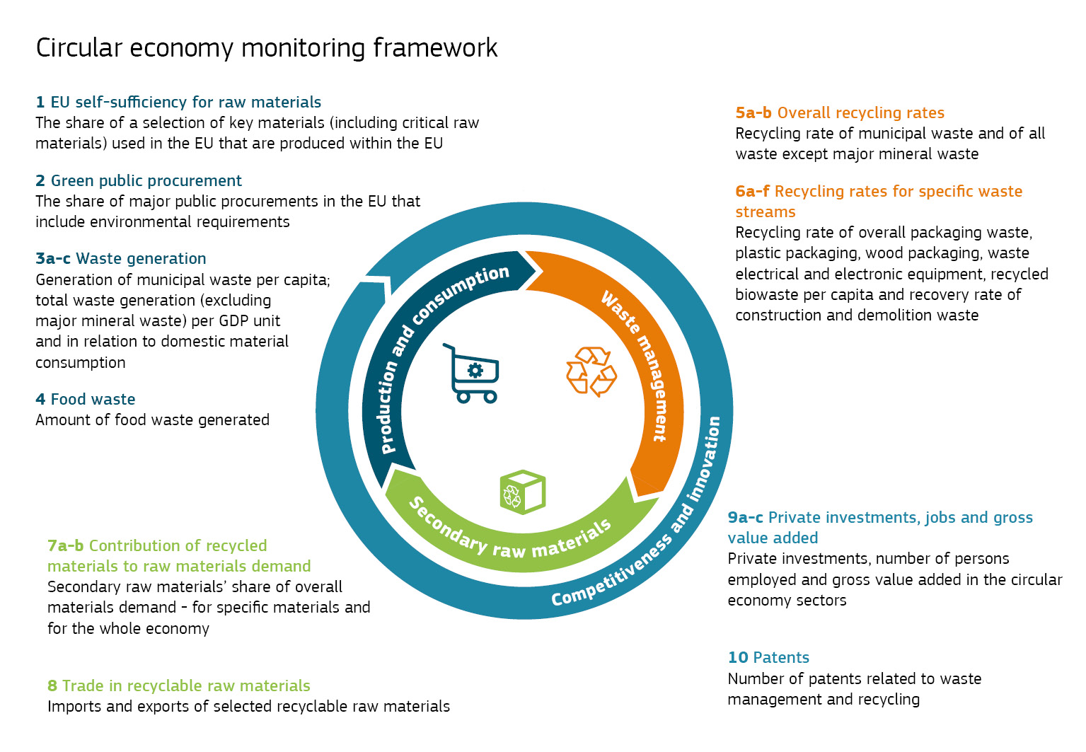 Monitoring Framework  © European Union