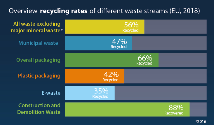Overview recycling rates © European Union