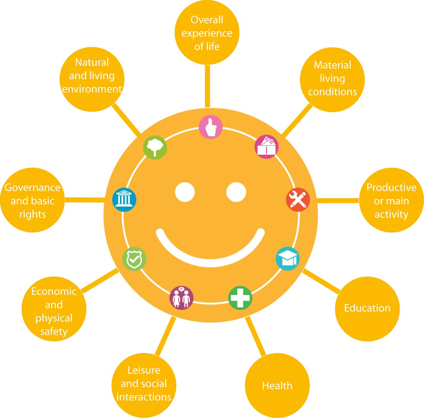 Quality of Life (QoL) indicators organisation