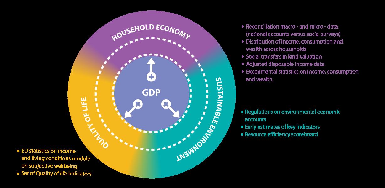 GDP and beyond image