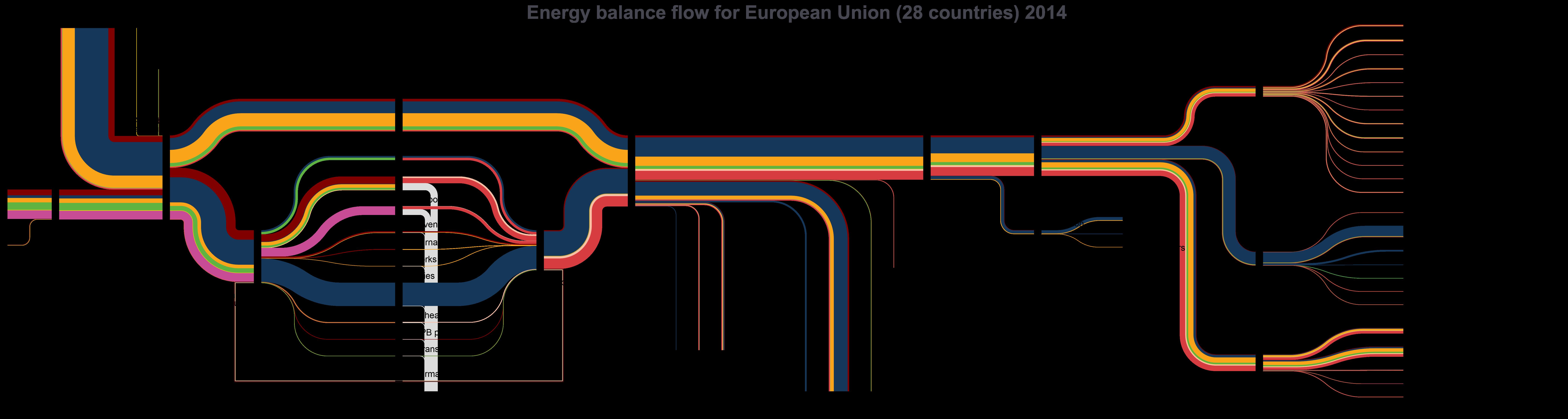Energy balance statistics explained example of sankey diagram of complete energy balance of eurostat source eurostat nrg110a ccuart Choice Image