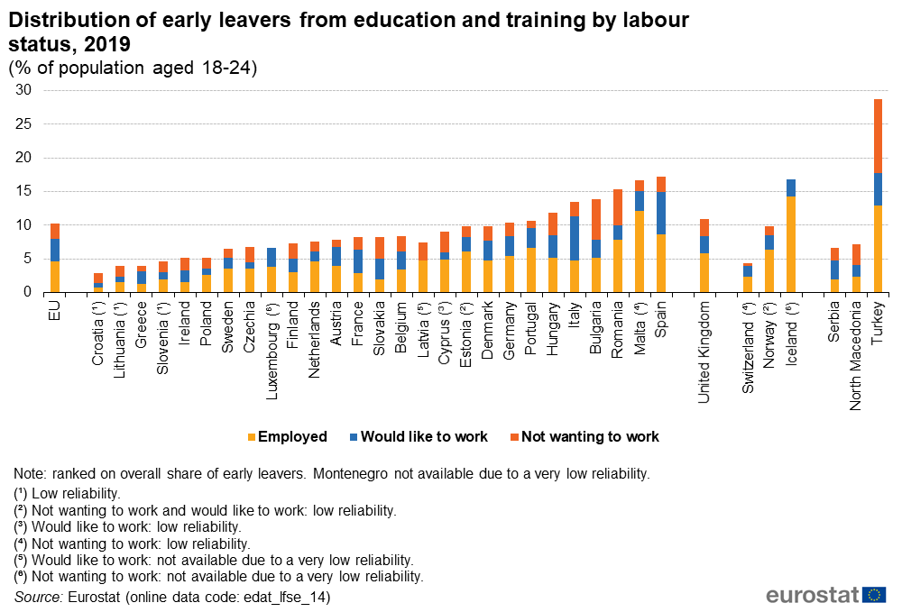File:Distribution of early leavers from education and training by labour status, 2019 (% of population aged 18-24).png