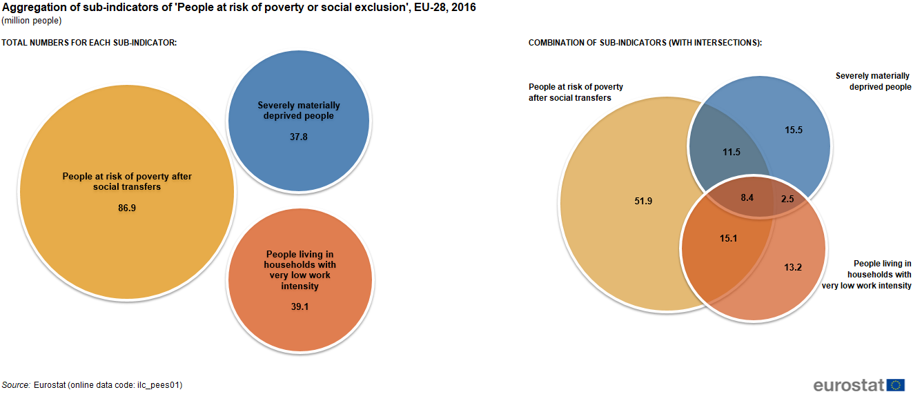 Figure 2: Aggregation of sub-indicators of 'people at risk of poverty or  social exclusion', EU-28, 2016 (million people) Source: Eurostat online  data code ...