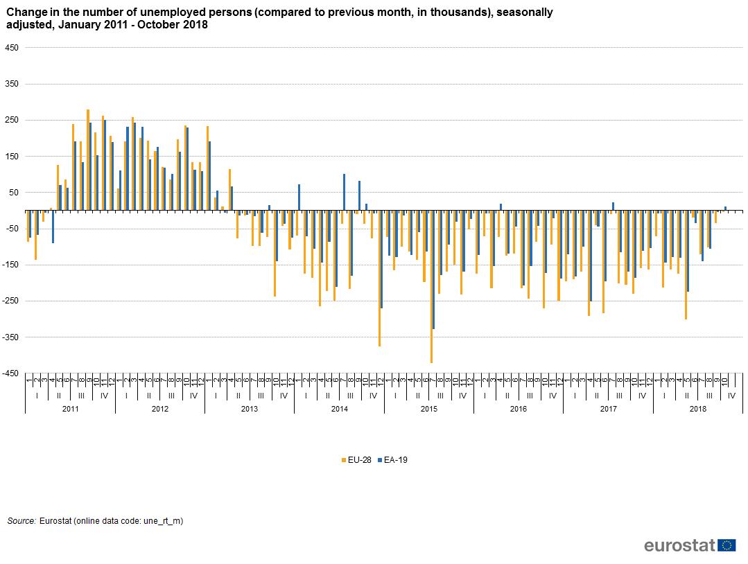 unemployment statistics - statistics explained