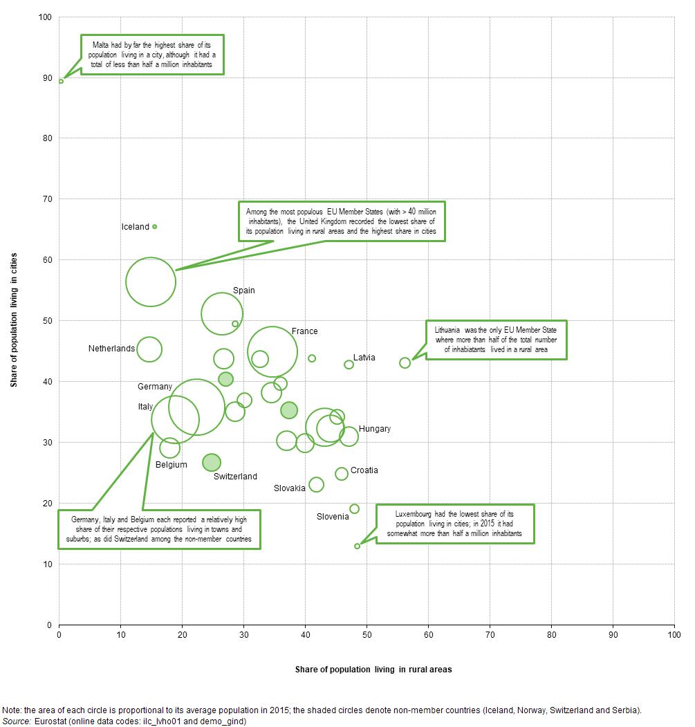 "Utjecaj ""egzodusa"" na rast plaća, standarda i robusnosti na krize u Hrvatskoj - Page 7 Distribution_of_the_population%2C_by_degree_of_urbanisation%2C_2015_%28%25%29_RYB17"