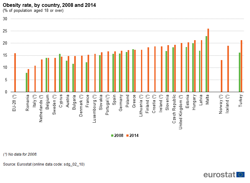 File:Obesity rate, by country, 2008 and 2014 (% of population aged