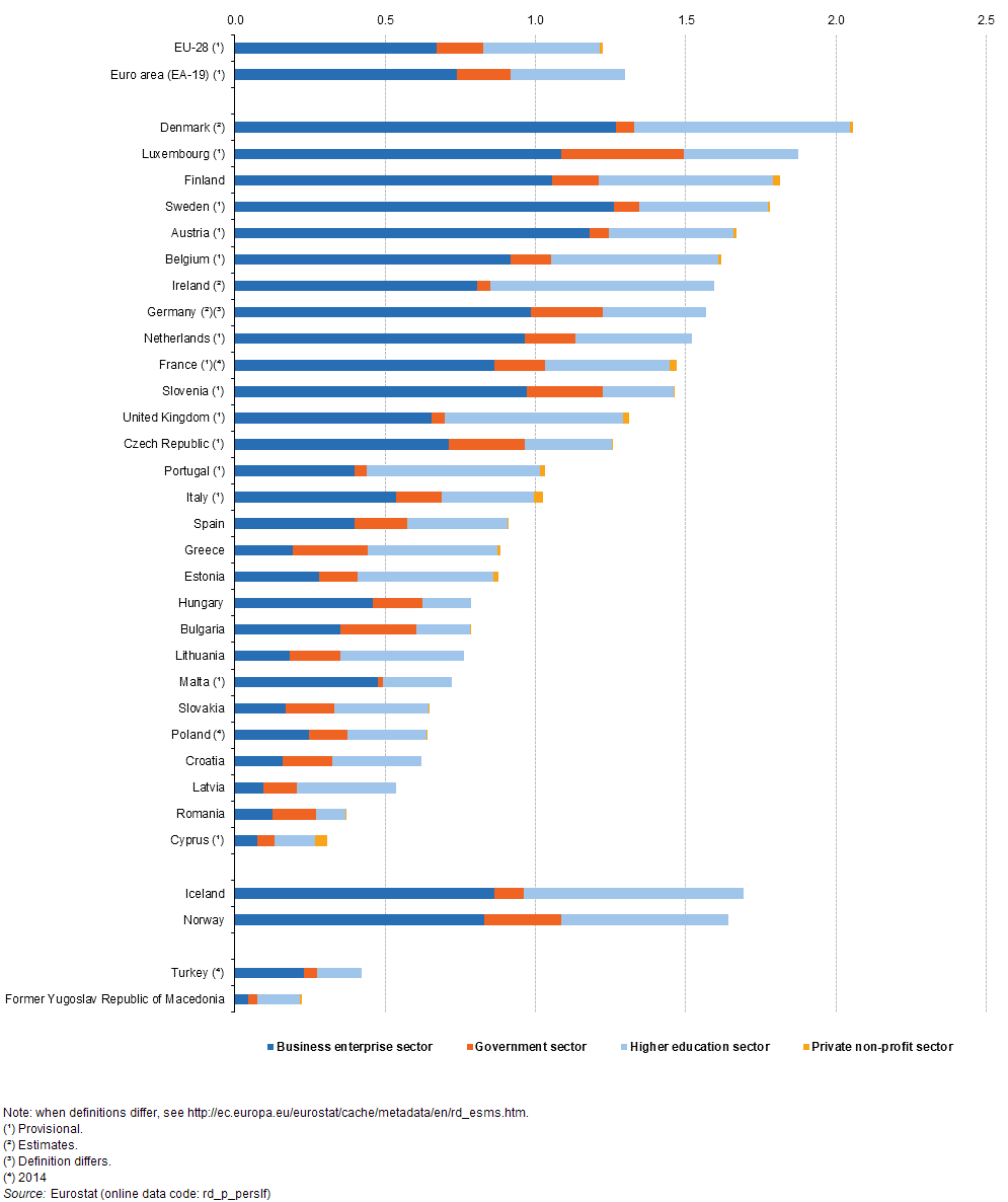File:R & D personnel, by sector, 2015 (% share of total