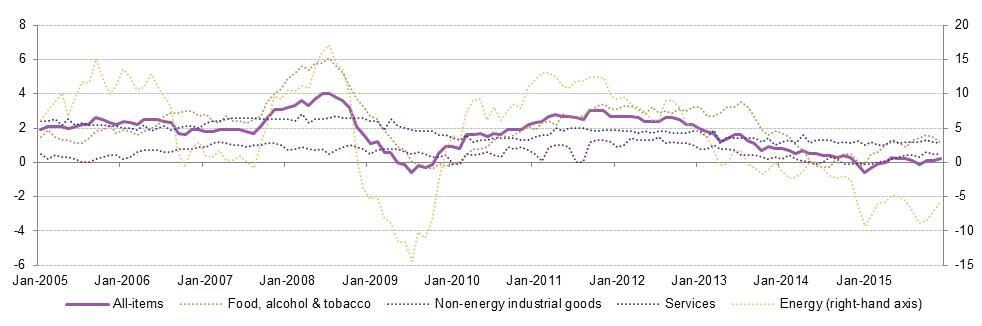 la baisse du prix du pétrole et de l'énergie pourrait faire basculer l'Europe dans la déflation et entrainet une nouvelle crise économique