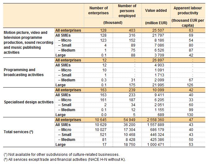 key size class indicators for enterprises in selected cultural sectors eu 28 2013 png