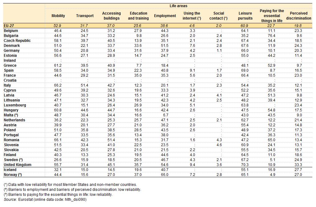Disabilit Il Rapporto Eurostat Su Salute E Inclusione Sociale