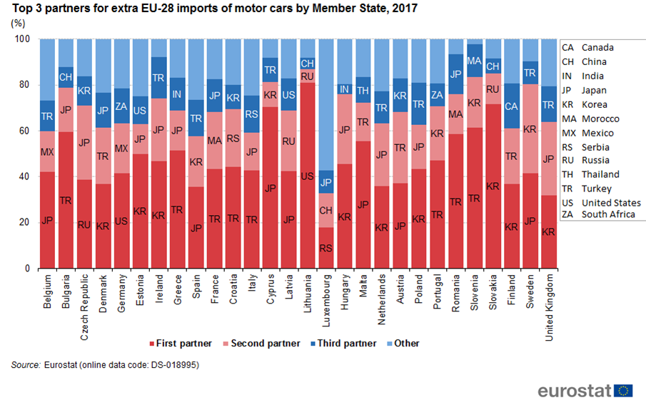 file top 3 partners for extra eu 28 imports of motor cars by member