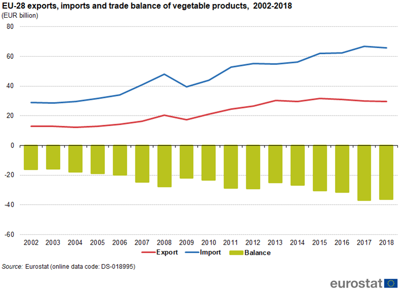 Extra Eu Trade In Agricultural Goods Statistics Explained
