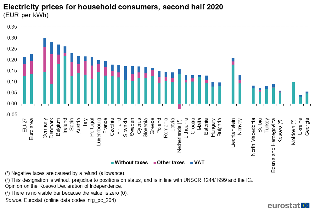 Electricity_prices_for_household_consume