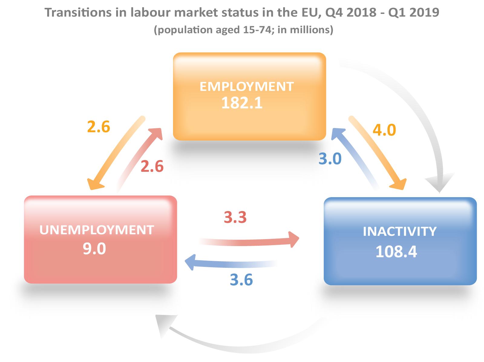File:Schematic overview of labour market flow 2019Q1 jpg