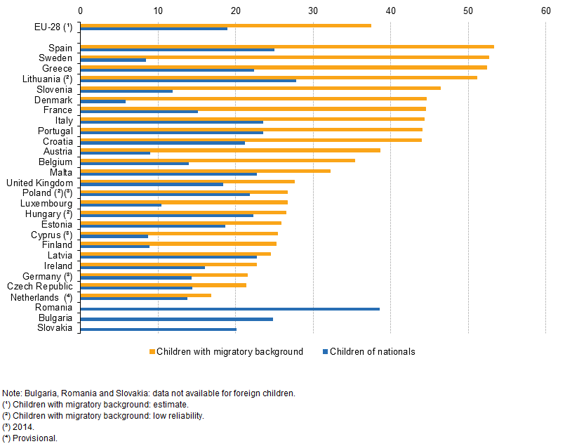 FileAtriskof Poverty Rate Of Children Aged By Groups Of - Poverty per country