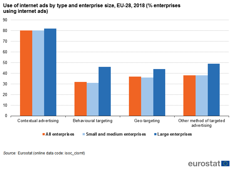 Fileuse Of Internet Ads By Type And Enterprise Size Eu 28