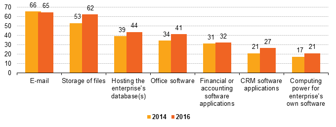 File:V1 Use of cloud computing services in enterprises, by purpose, 2014 and 2016 (% of enterprises using the cloud).png
