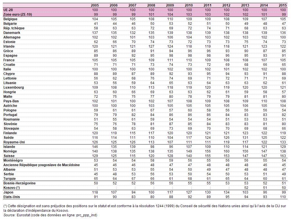 File:Comparative price levels, 2005-2015 (final consumption