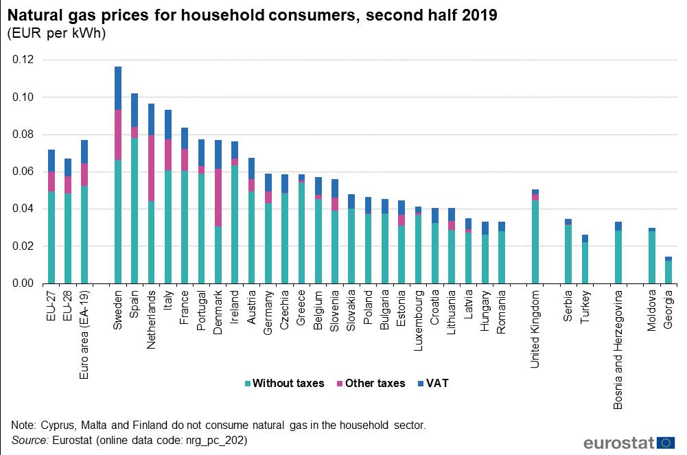Natural Gas Price Statistics Statistics Explained