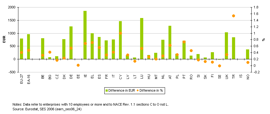 'more differences between than within' how During the 2001–2011 period, the differences between union and non- union  benefit cost levels  (more than 16 million employees) in 20113 in addition,  data.