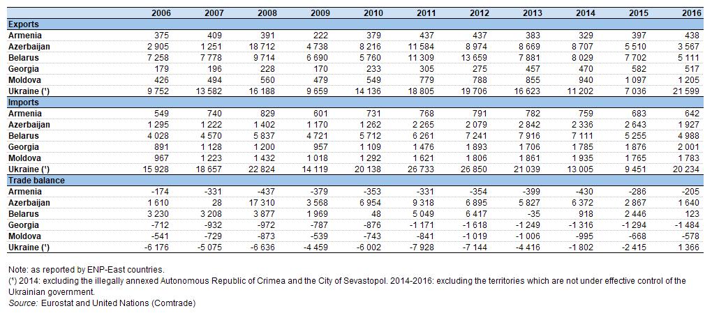 European Neighbourhood Policy East Statistics On Trade Flows