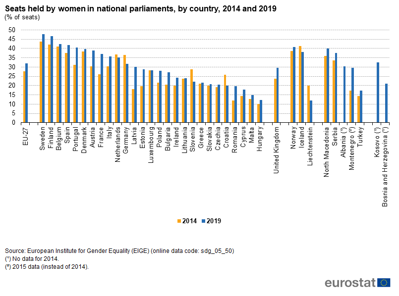 File:Seats held by women in national parliaments, by country