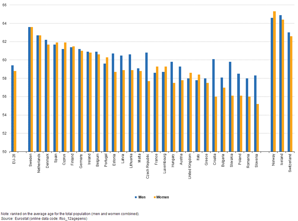 File:Average age at which people aged 50-69 years first received their old-age pension, by sex, 2012 (years) PITEU17.png