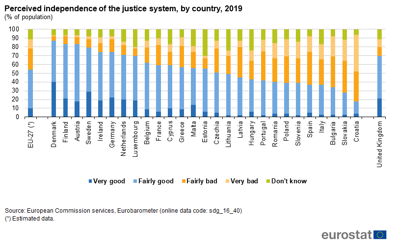 File:Perceived independence of the justice system, by