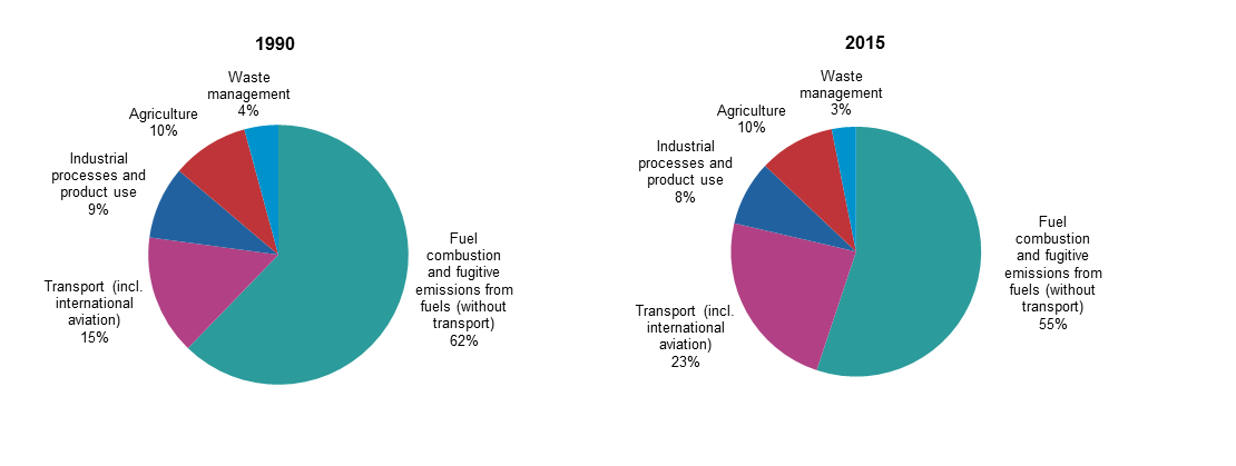 File:Greenhouse gas emissions, analysis by source sector, EU