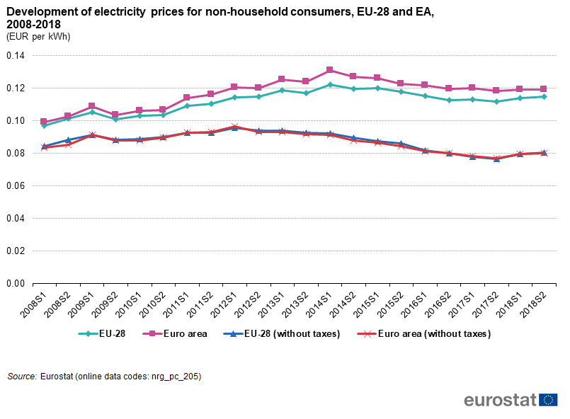 Figure 6 Development Of Electricity Prices For Non Household Consumers Eu 28 And Ea 2008 2018 Eur Per Kwh Source Eurostat Nrg Pc 205